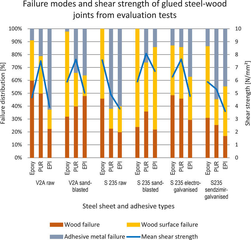 Failure modes and mean shear strength of different steel-wood combinations in the evaluation tests.