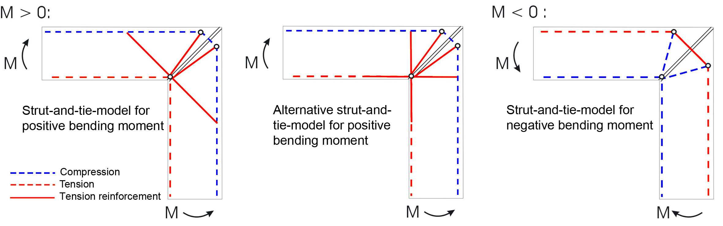 Figure 2: Simple strut-and-tie-models for the layout of screw reinforcements for rigid frame corners with positive and negative bending moments